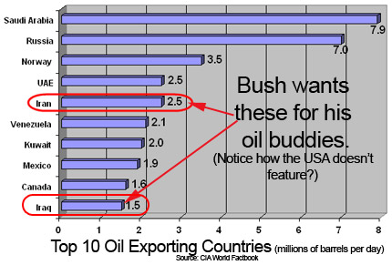 world oil export by country